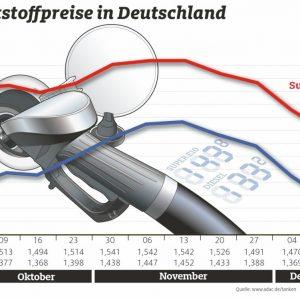 Kraftstoffpreise sinken deutlich – OPEC-Beschlüsse zeigen keine Wirkung