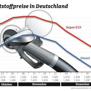 Zum Jahresende sinken die Spritpreise weiter – Benzin und Diesel rund drei Cent günstiger als vor Weihnachten