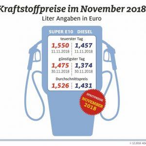 Im November neuer Preisrekord an den Tankstellen Kraftstoff so teuer wie vor mehr als vier Jahren