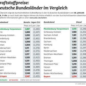 Günstigster Kraftstoff in Mecklenburg-Vorpommern Preisunterschiede zwischen den Bundesländern weiterhin groß