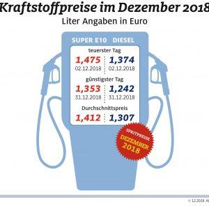 Kraftstoffpreise 2018 deutlich gestiegen Tanken erst zum Jahresende wieder preiswerter