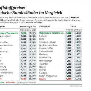 Spritpreise in den Bundesländern nähern sich an – Tanken in Mecklenburg-Vorpommern am günstigsten
