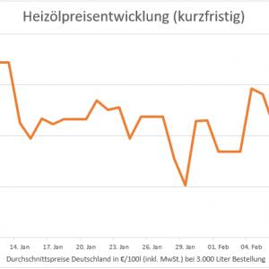 Heizölpreis: Seitwärtsbewegung seit 5 Wochen – Preisniveau günstiger als in 2018