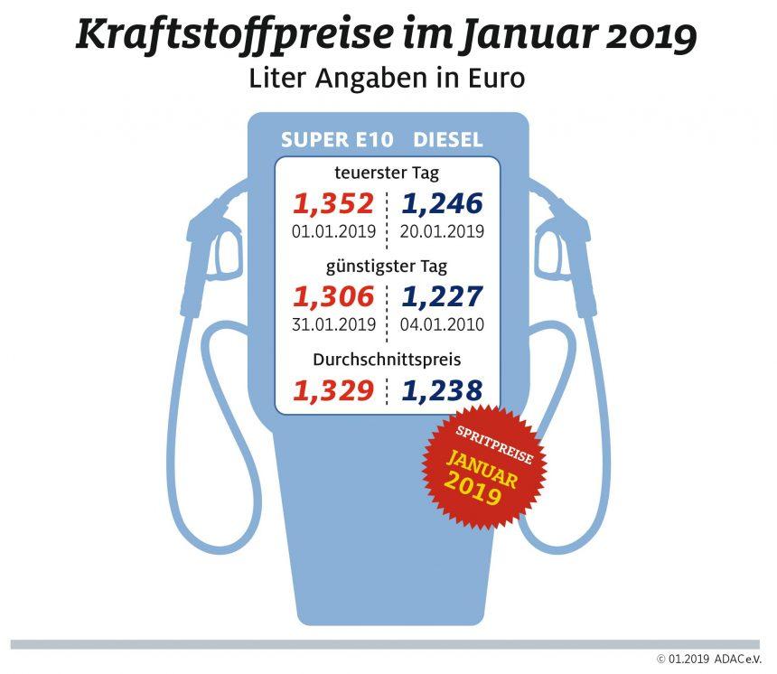 Tanken im Januar deutlich billiger – Rückgang gegenüber November 2018 fast 20 Cent