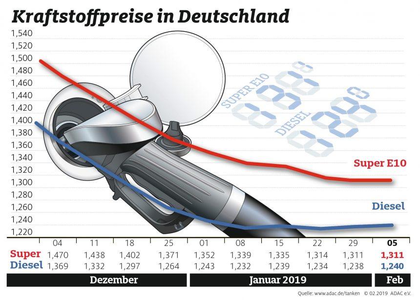 Kraftstoffpreise bleiben stabil – Differenz zwischen Benzin und Diesel weiterhin gering