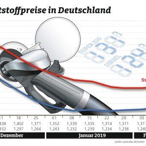Tanken wird wieder teurer – Geringer Preisunterschied zwischen Benzin und Diesel