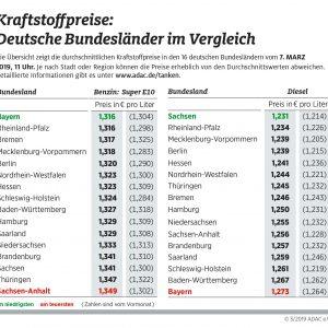 Geringe Spritpreisunterschiede zwischen den Bundesländern – Extremfall Bayern: Benzin am günstigsten, Diesel am teuersten