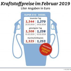 Diesel teurer, Benzin billiger – Spanne zwischen beiden Sorten im Februar so gering wie zuletzt 2012
