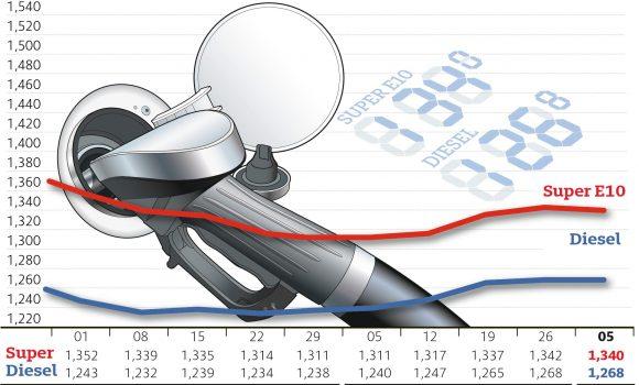 Kaum Bewegung bei den Spritpreisen – Hauptgrund ist Stabilität am Rohöl- und Devisenmarkt