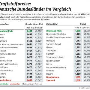 In Rheinland-Pfalz tanken Autofahrer am günstigsten – Stadtstaaten diesmal nicht auf den vorderen Plätzen