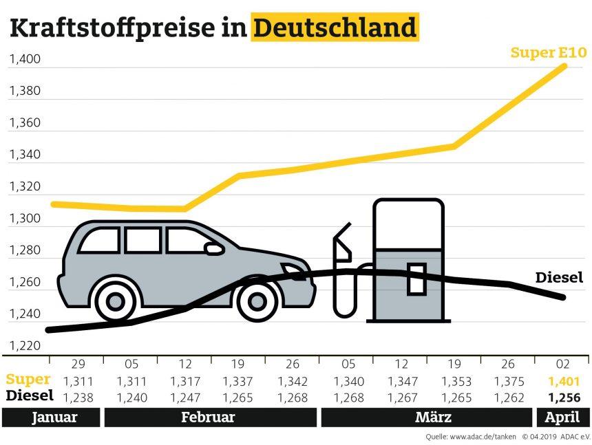 Benzin deutlich teurer, Diesel etwas günstiger – Preisdifferenz je Liter vergrößert sich auf über 14 Cent