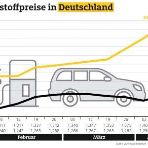 Kraftstoffpreise ziehen spürbar an – Preisdifferenz Benzin – Diesel so hoch wie zuletzt vor sechs Monaten