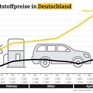 Autofahrer müssen an den Tankstellen erneut mehr bezahlen – Benzin so teuer wie zuletzt Anfang Dezember