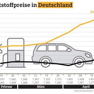 Kraftstoffpreise ziehen weiter an – Benzin seit Januar 16 Cent teurer