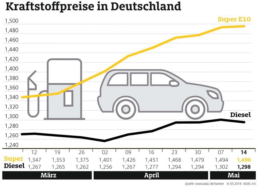 Der Preisanstieg bei Benzin geht weiter – Diesel dagegen etwas günstiger