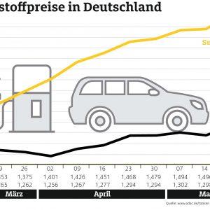 Spritpreise erreichen Jahreshöchststand – Seit elf Wochen steigt der Benzinpreis