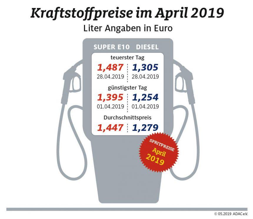 Kraftstoffpreise erreichen neues Jahreshoch – Anstieg bei Benzin deutlich stärker als bei Diesel