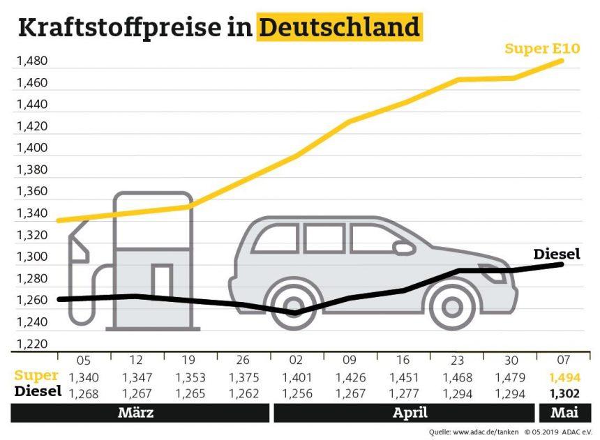 Rohöl billiger, Tanken teurer – Benzinpreis steigt die neunte Woche in Folge