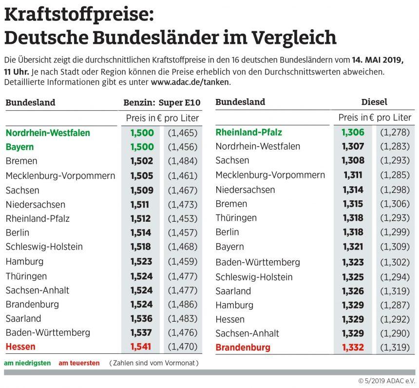 Tanken in Nordrhein-Westfalen besonders günstig – Insgesamt aber gestiegenes Preisniveau