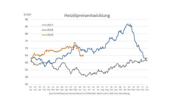 Heizölpreise auf Niveau von Ende Januar – nach Jahreshoch wieder Tiefpreislage