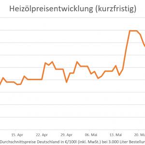 Günstiger Kaufzeitpunkt – Heizölpreise sind deutlich gesunken