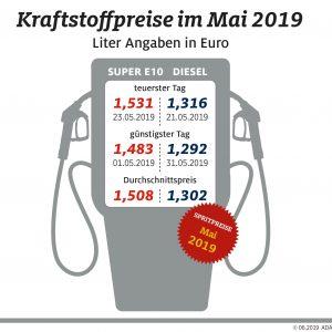 Kraftstoffpreise mit neuem Jahreshöchststand Benzin über der Marke von 1,50 Euro je Liter
