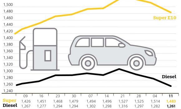 Kraftstoffpreise sinken spürbar – Weiterhin Spielraum für Preissenkungen