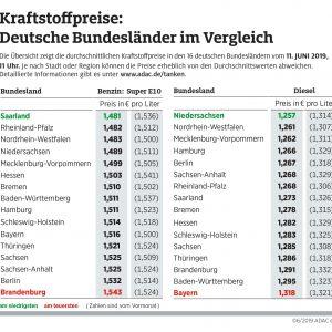 Saarländer und Niedersachsen tanken günstig Preisunterschiede zwischen den Bundesländern bei sechs Cent