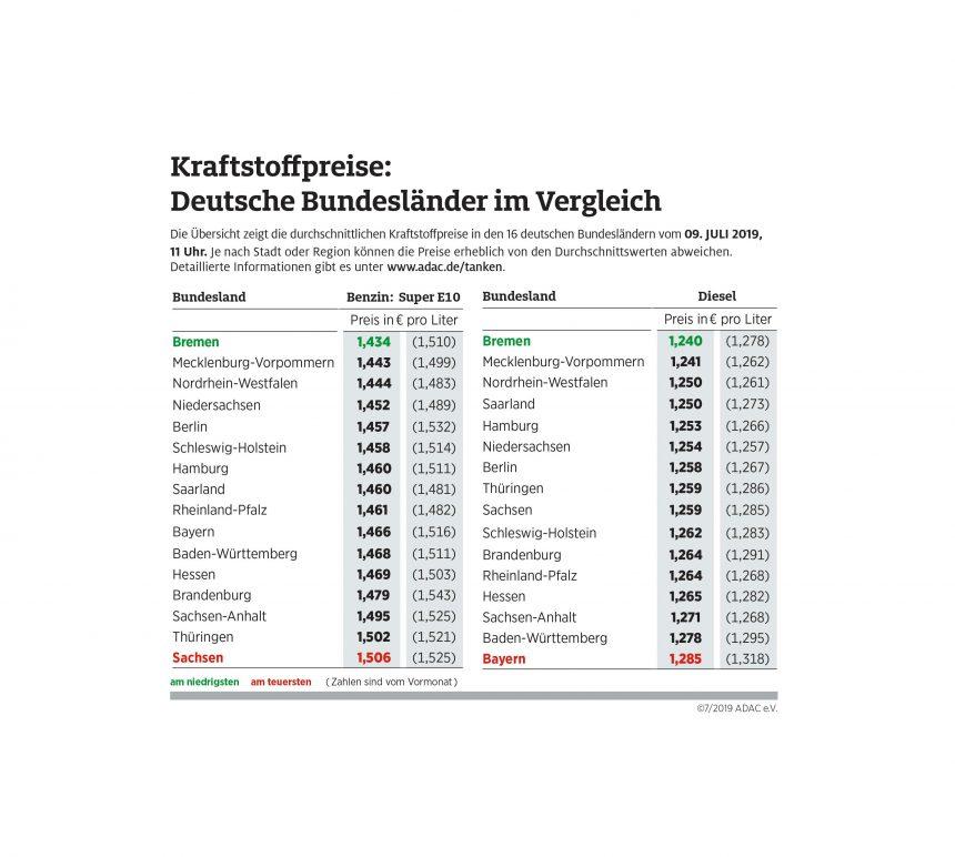 In Bremen tanken Autofahrer am günstigsten – Benzin und Diesel im Süden teurer als im Norden