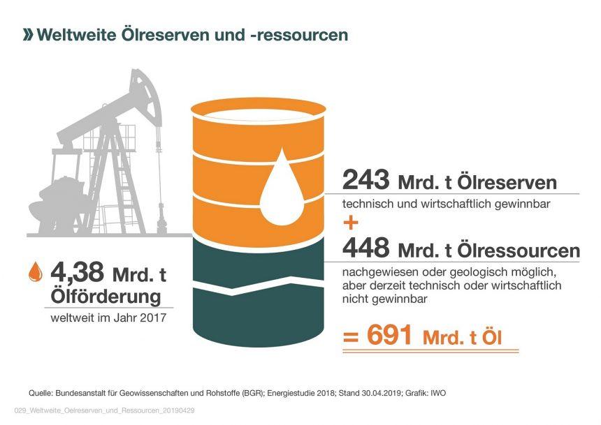 Ölreserven reichen länger als nötig / Versorgung gesichert / Alternative Brennstoffe in der Entwicklung
