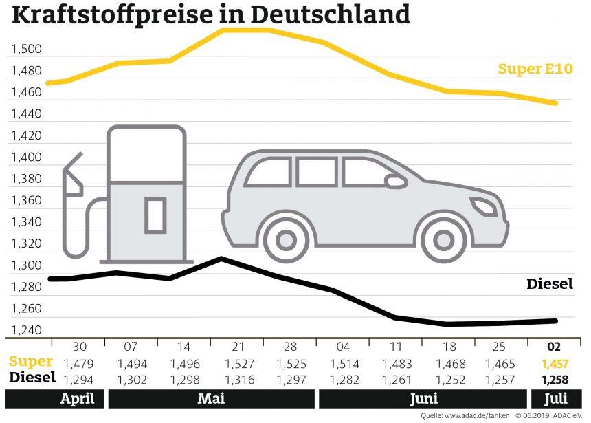 Benzin etwas günstiger, Diesel fast unverändert Preisdifferenz zwischen beiden Sorten weniger als 20 Cent