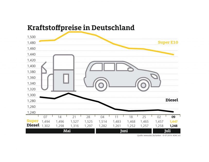 Tanken wieder etwas billiger – Dieselpreis so niedrig wie zuletzt Mitte Februar
