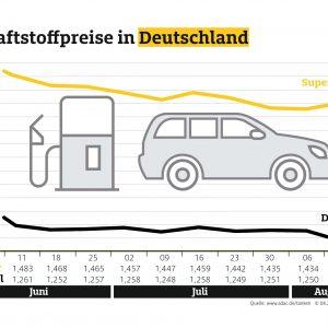 Benzin und Diesel deutlich günstiger – Preisrückgang beim Rohöl endlich auch an der Tankstelle ablesbar