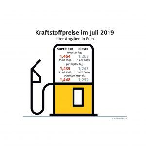 Spritpreise im Juli weiter gesunken – Benzin dennoch teurer als im Vorjahr