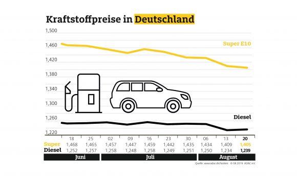 Diesel teurer, Benzin erneut billiger – Abwärtstrend der Spritpreise währt nur kurz