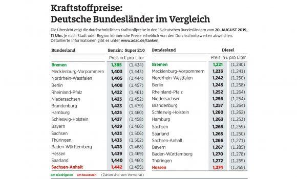 Bremen hat beim Tanken die Nase vorn – Benzin und Diesel im Norden günstiger als im Süden
