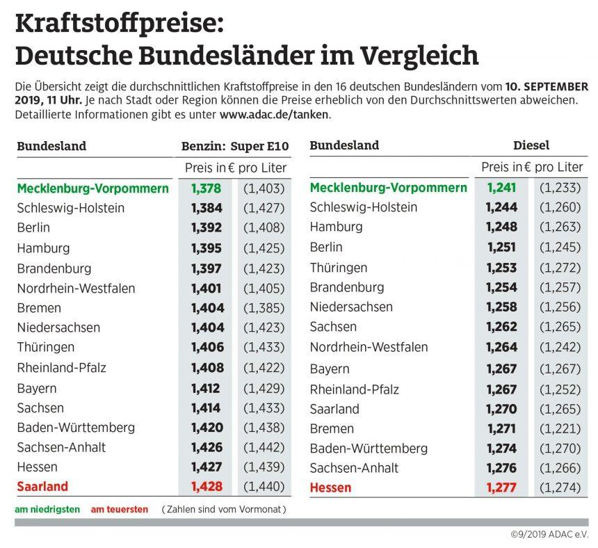 Tanken in Mecklenburg-Vorpommern am günstigsten – Bremen fällt deutlich zurück