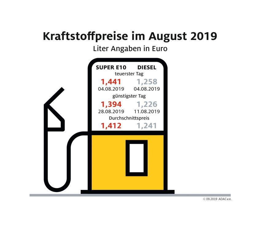 Spritpreise geben im August weiter nach – Tanken preiswerter als im Vorjahresmonat