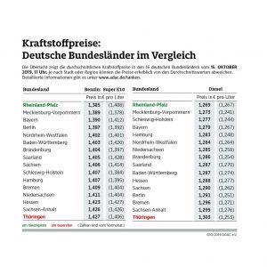 Kraftstoffpreise: Rheinland-Pfälzer im Vorteil – Sprit in Thüringen am teuersten