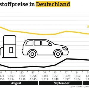 Benzinpreis stabil, Diesel billiger als in der Vorwoche – Tanken deutlich günstiger als noch vor einem Jahr