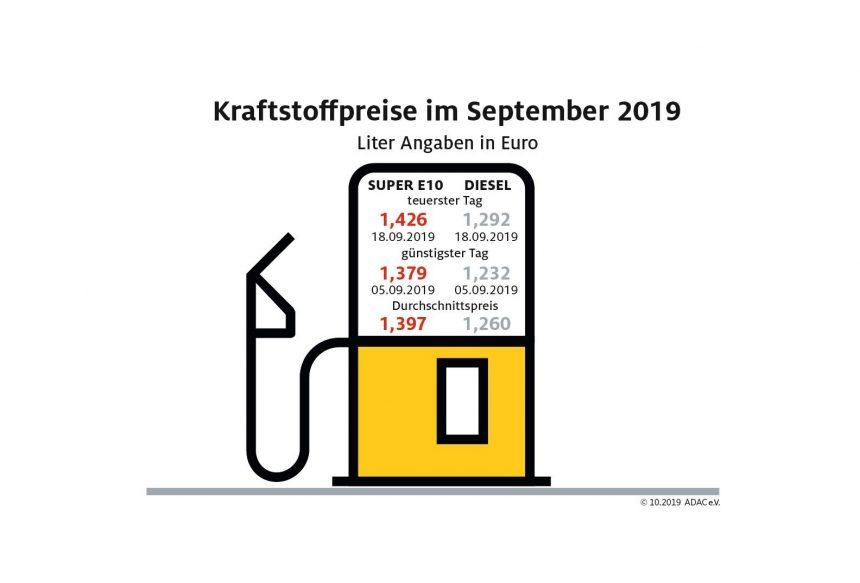 Spritpreise im Wochenvergleich rückläufig – Aber im Monatsvergleich Diesel erstmals seit drei Monaten wieder teurer
