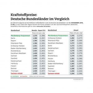 Tanken in Mecklenburg-Vorpommern besonders günstig – In Sachsen-Anhalt am teuersten