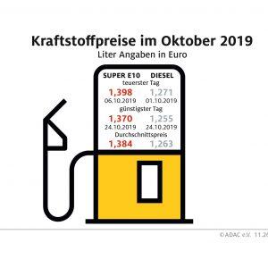 Benzin im Oktober billiger, Diesel teurer – Preisdifferenz zwischen Benzin und Diesel so gering wie zuletzt im März