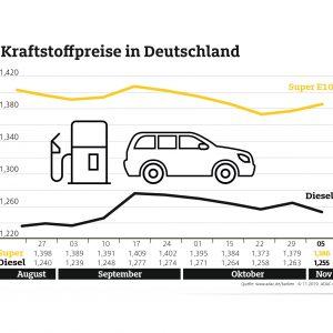 Benzin teurer, Diesel günstiger als in der Vorwoche – Rohölnotierungen steigen