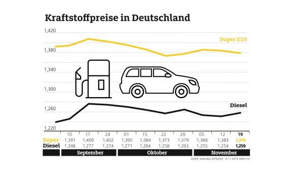 Benzin an den Tankstellen billiger als in der Vorwoche – Preisdifferenz zwischen Benzin und Diesel verringert sich