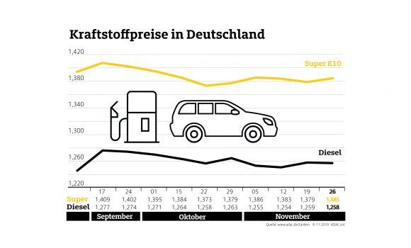 Benzin an den Tankstellen teurer als in der Vorwoche – Rohölpreise ziehen deutlich an