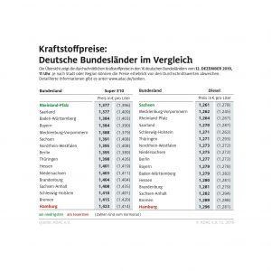 Benzin in Südwestdeutschland besonders günstig – Tanken in Hamburg und Bremen am teuersten