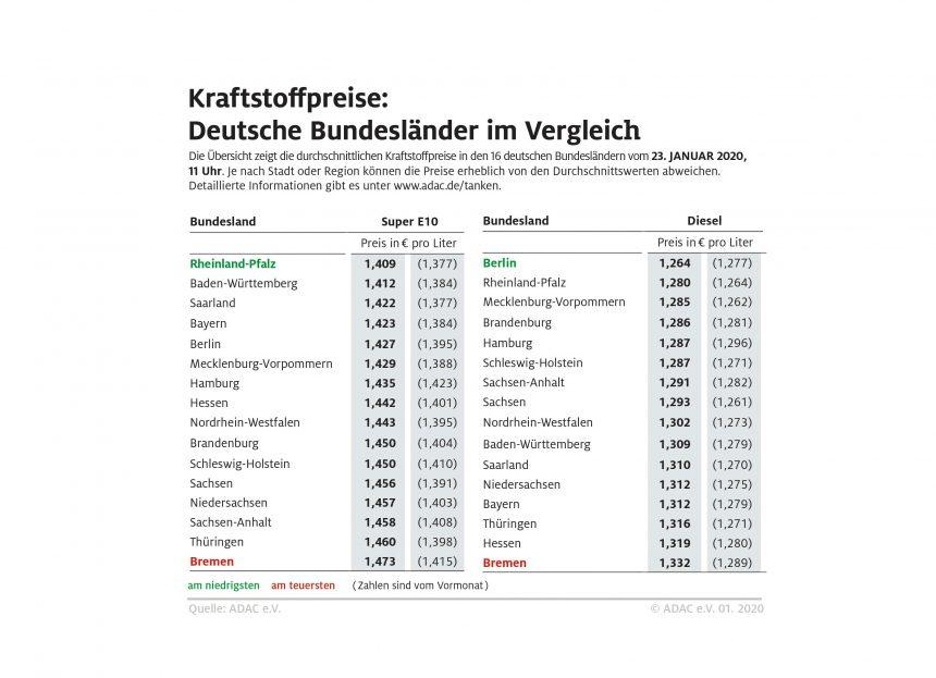 Benzin in Südwestdeutschland besonders preiswert – Tanken in Bremen am teuersten