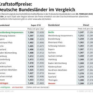 Benzin in Norddeutschland am günstigsten – Hessen und Thüringen besonders teuer