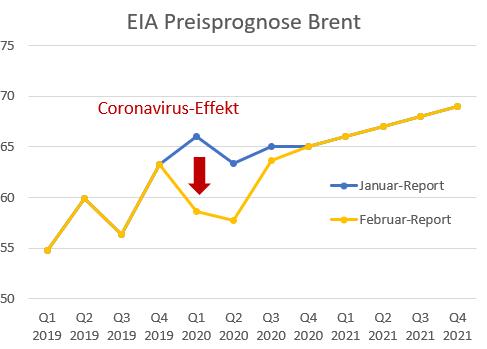 Coronavirus-Effekt lässt Preisprognose einbrechen – Langzeittiefs halten an